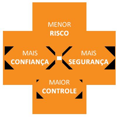 Menor Risco, Mais Confiança, Mais Segurança e Maior Controle - Benefícios do Rastreador para Carros
